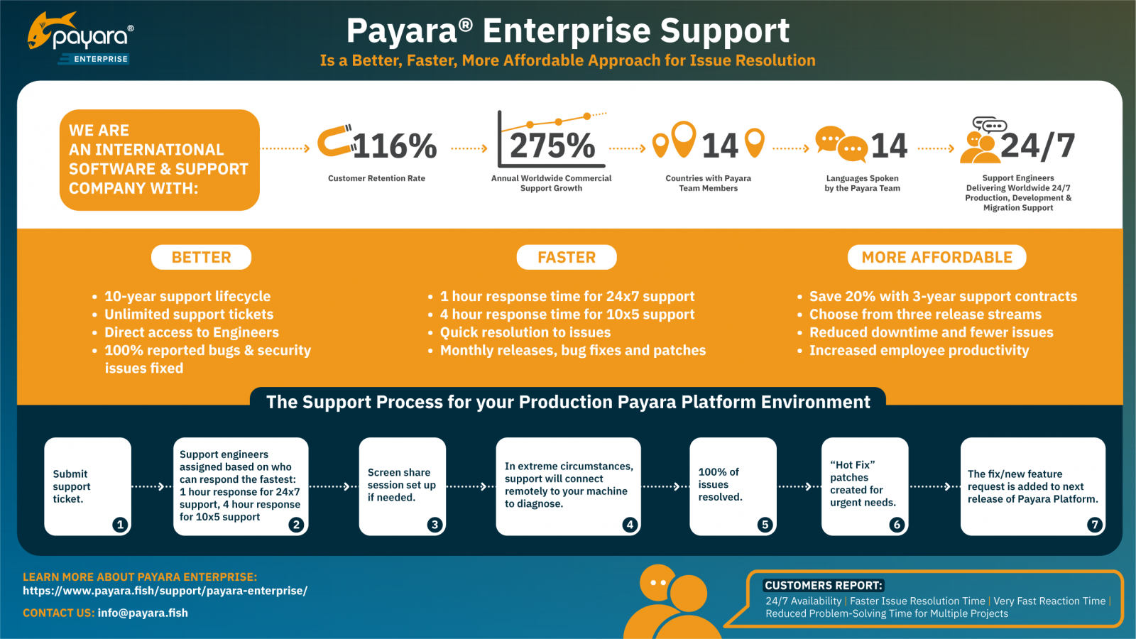 how payara support makes your life easier