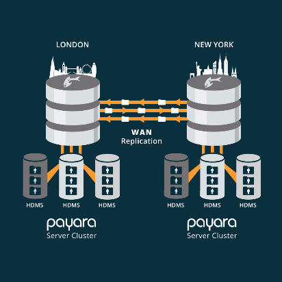 Payara Scales Jcache diagram showing WAN replication between London and New York Payara Server Cluster.