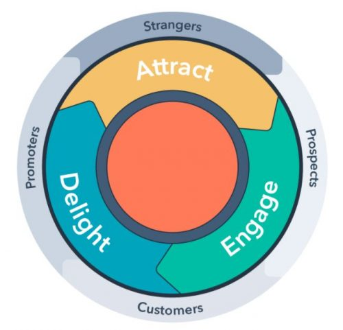Using the Flywheel Model – it's All About Business Growth!