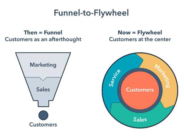 funnel to flywheel